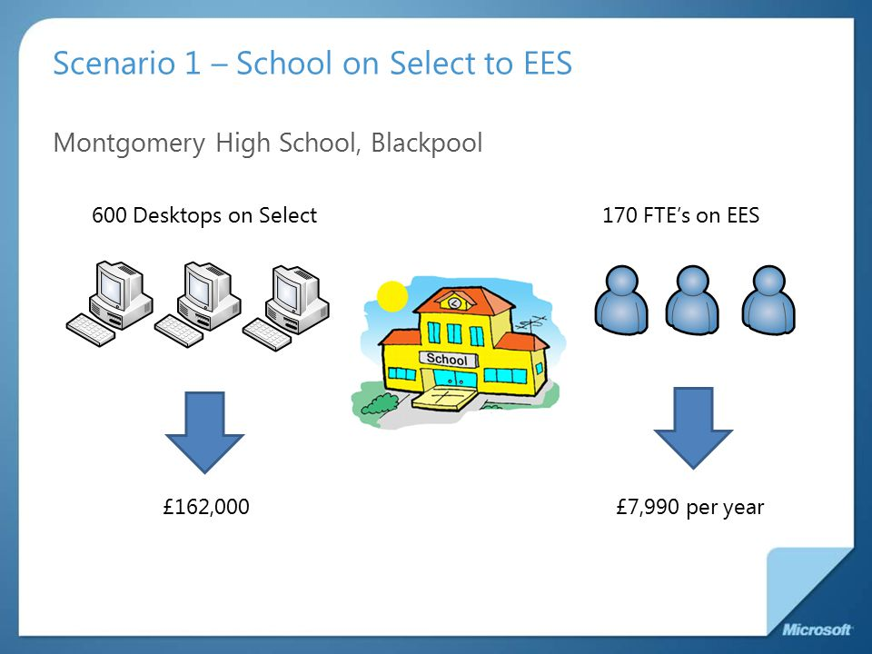 Scenario 1 – School on Select to EES Montgomery High School, Blackpool 600 Desktops on Select170 FTE's on EES £7,990 per year£162,000