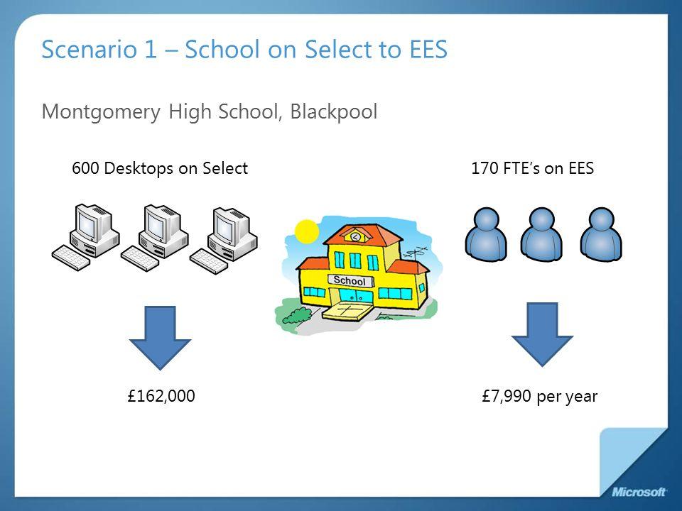 Scenario 2 – School Agreement to EES West Hatch High School, Essex 500 Desktops on School Agreement150 FTE's on EES £6000 per year£15,000 per year