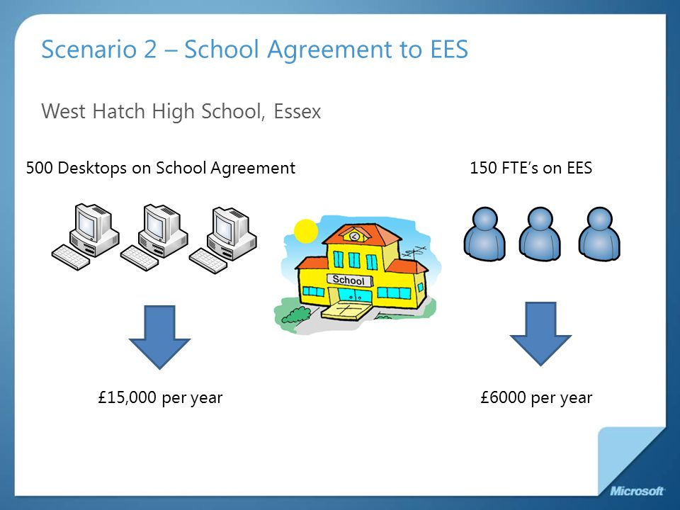 Scenario 2 – School Agreement to EES West Hatch High School, Essex 500 Desktops on School Agreement150 FTE's on EES £6000 per year£15,000 per year