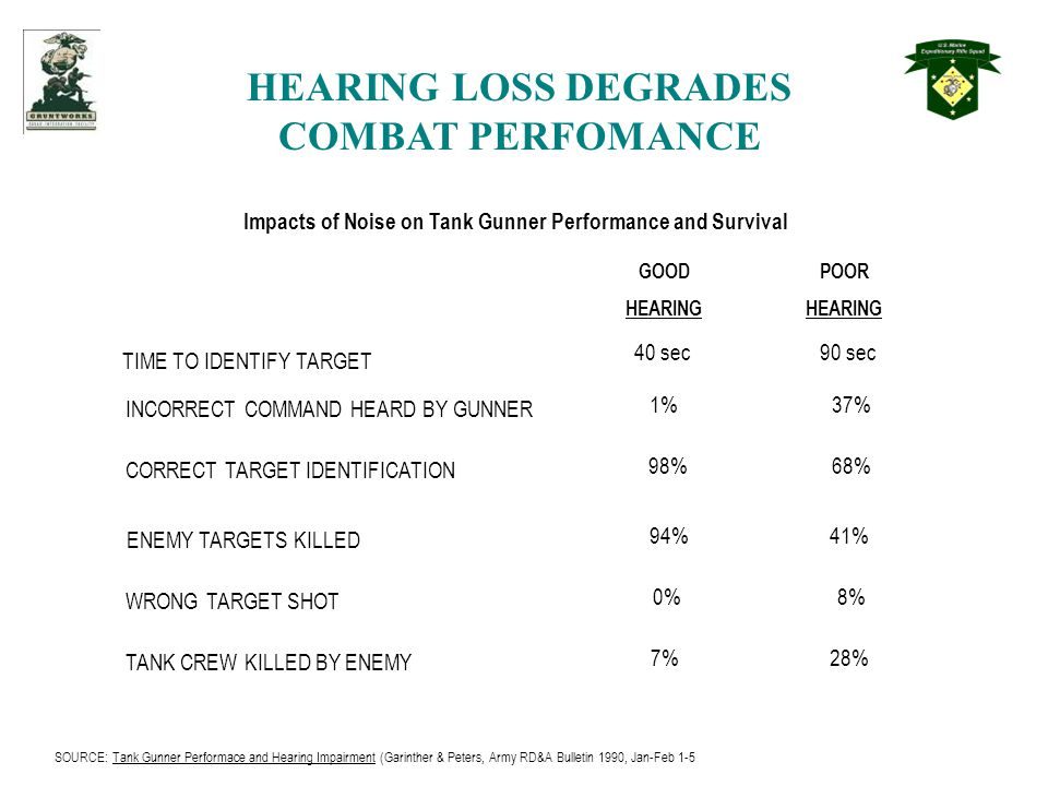 HEARING LOSS DEGRADES COMBAT PERFOMANCE Impacts of Noise on Tank Gunner Performance and Survival TIME TO IDENTIFY TARGET INCORRECT COMMAND HEARD BY GUNNER CORRECT TARGET IDENTIFICATION ENEMY TARGETS KILLED WRONG TARGET SHOT TANK CREW KILLED BY ENEMY GOOD HEARING POOR HEARING 40 sec90 sec 1%37% 98%68% 94%41% 0%8% 7%28% SOURCE: Tank Gunner Performace and Hearing Impairment (Garinther & Peters, Army RD&A Bulletin 1990, Jan-Feb 1-5