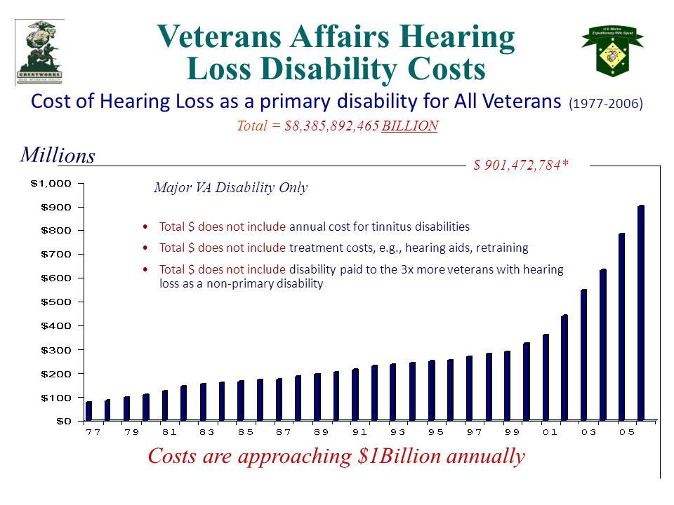 Veterans Affairs Hearing Loss Disability Costs Cost of Hearing Loss as a primary disability for All Veterans (1977-2006) Total = $8,385,892,465 BILLION Millions $ 901,472,784* Major VA Disability Only Costs are approaching $1Billion annually Total $ does not include annual cost for tinnitus disabilities Total $ does not include treatment costs, e.g., hearing aids, retraining Total $ does not include disability paid to the 3x more veterans with hearing loss as a non-primary disability