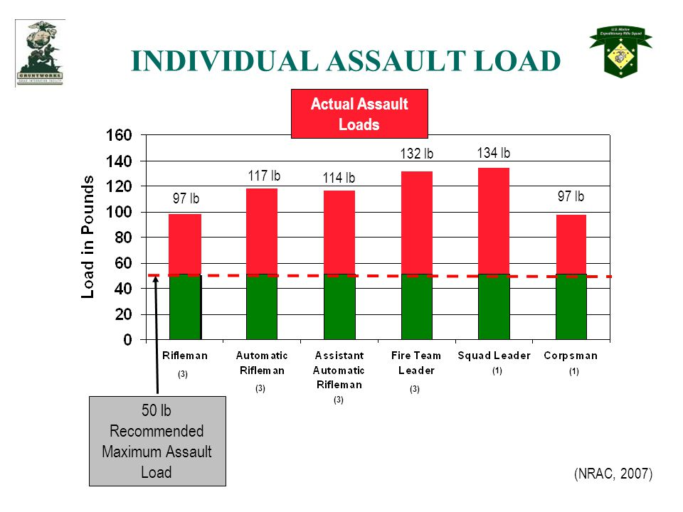 INDIVIDUAL ASSAULT LOAD 50 lb Recommended Maximum Assault Load (3) (1) 97 lb 117 lb 114 lb 132 lb 134 lb 97 lb Actual Assault Loads (NRAC, 2007)