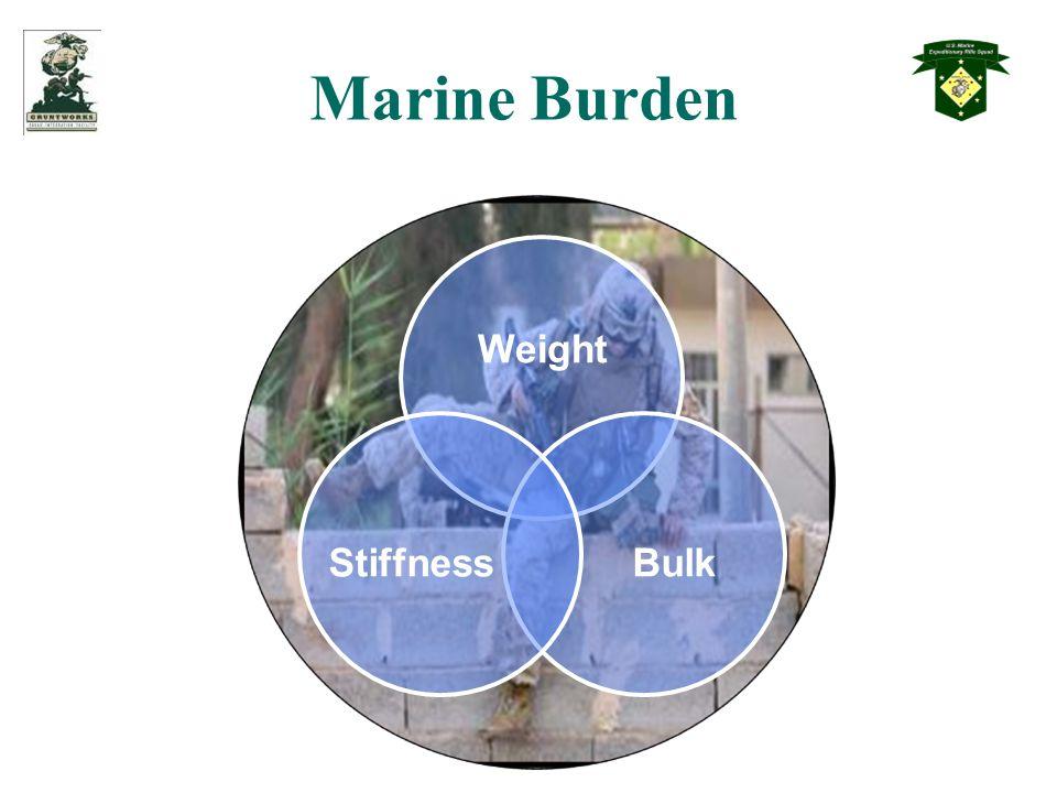 Marine Burden