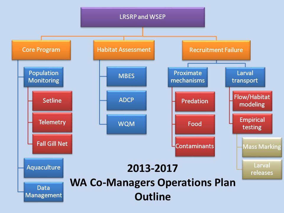 LRSRP and WSEP Core Program Population Monitoring Setline Fall Gill Net Telemetry Aquaculture Data Management Habitat Assessment MBES ADCP WQM Recruit
