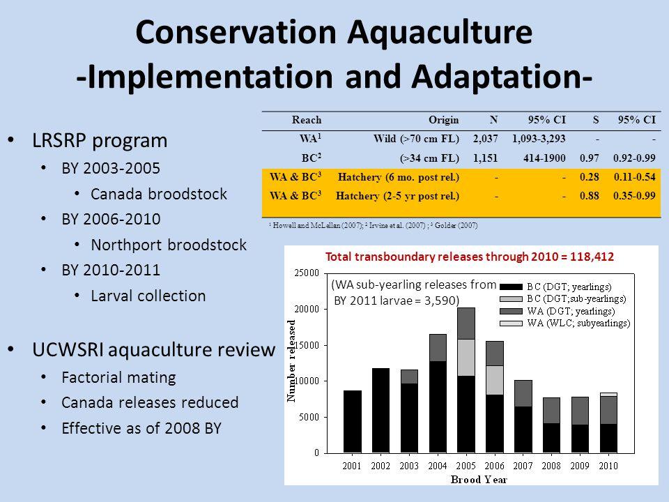 Conservation Aquaculture -Evaluation- 2007-2009 Summer Setline Surveys Fall Gill Net Surveys Juveniles generally confined to river-reservoir transition zone