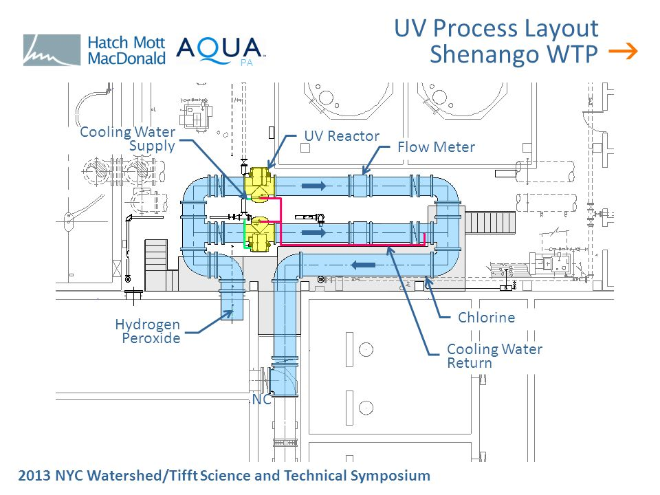  2013 NYC Watershed/Tifft Science and Technical Symposium PA UV Process Layout Shenango WTP Hydrogen Peroxide UV Reactor Flow Meter Chlorine Cooling Water Return Cooling Water Supply NC