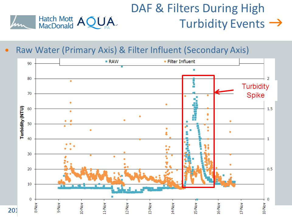  2013 NYC Watershed/Tifft Science and Technical Symposium PA DAF & Filters During High Turbidity Events PA  Raw Water (Primary Axis) & Filter Influent (Secondary Axis) Turbidity Spike