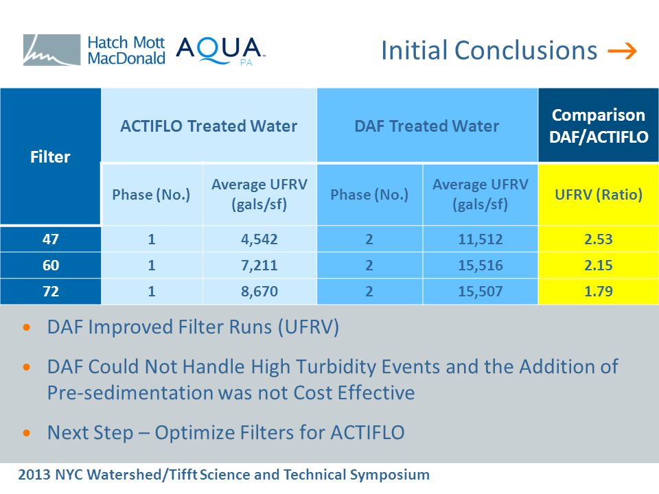 2013 NYC Watershed/Tifft Science and Technical Symposium PA Initial Conclusions Filter ACTIFLO Treated WaterDAF Treated Water Comparison DAF/ACTIFLO Phase (No.) Average UFRV (gals/sf) Phase (No.) Average UFRV (gals/sf) UFRV (Ratio) 4714,542211,5122.53 6017,211215,5162.15 7218,670215,5071.79  DAF Improved Filter Runs (UFRV)  DAF Could Not Handle High Turbidity Events and the Addition of Pre-sedimentation was not Cost Effective  Next Step – Optimize Filters for ACTIFLO