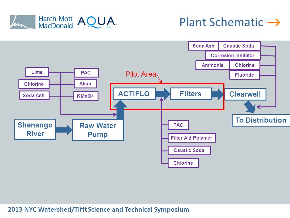  2013 NYC Watershed/Tifft Science and Technical Symposium PA Summary  UV-Hydrogen Peroxide is feasible and cost effective for Geosmin and MIB reduction  DAF provided significant improvement to UFRV but raw water turbidities above 20 NTU were problematic  Chlorine Dioxide can be purchased and used for 100 gpm pilot studies for feasibility studies  Chlorine Dioxide can be cost effectively tested at plant flowrates on the order of 20 MGD
