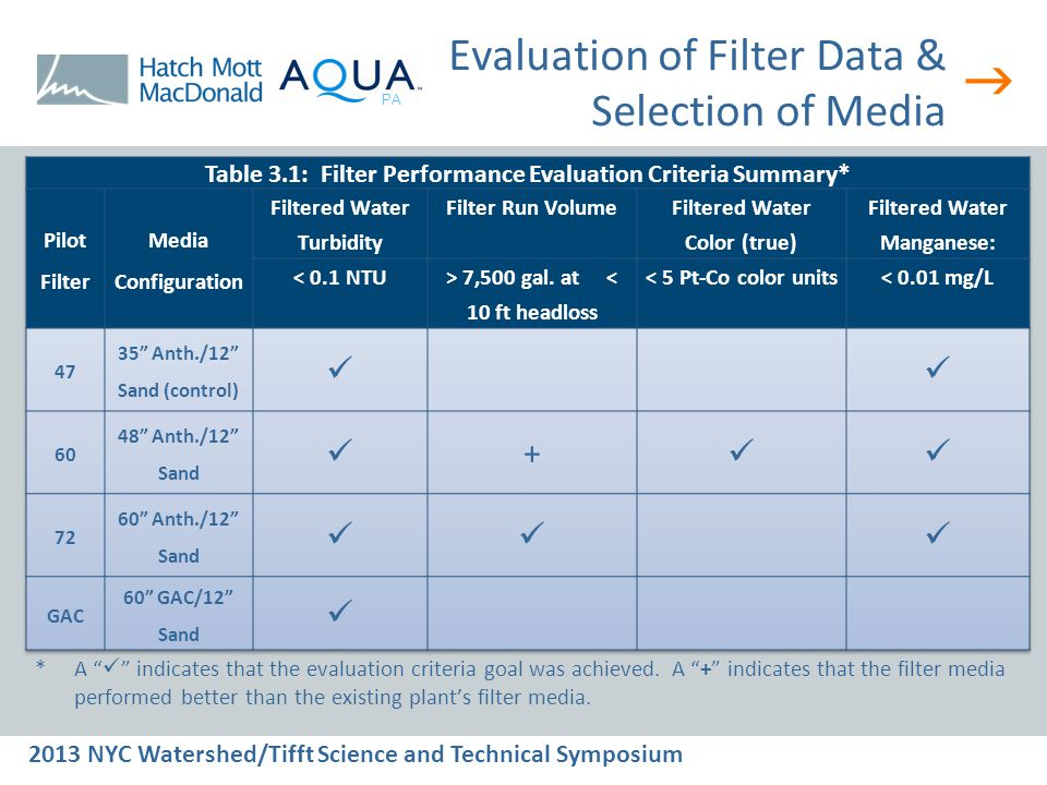  2013 NYC Watershed/Tifft Science and Technical Symposium PA Evaluation of Filter Data & Selection of Media * A indicates that the evaluation criteria goal was achieved.
