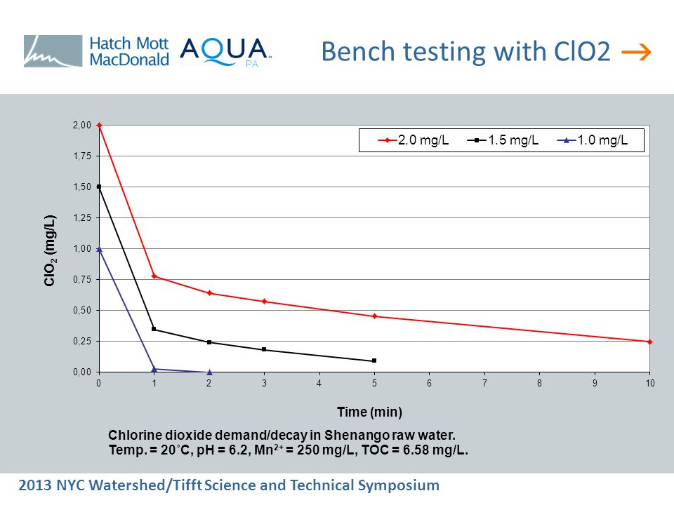  2013 NYC Watershed/Tifft Science and Technical Symposium PA Bench testing with ClO2
