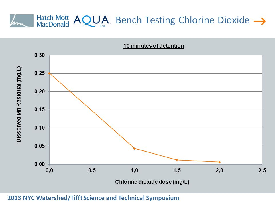  2013 NYC Watershed/Tifft Science and Technical Symposium PA Bench Testing Chlorine Dioxide