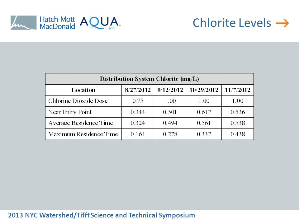  2013 NYC Watershed/Tifft Science and Technical Symposium PA Chlorite Levels