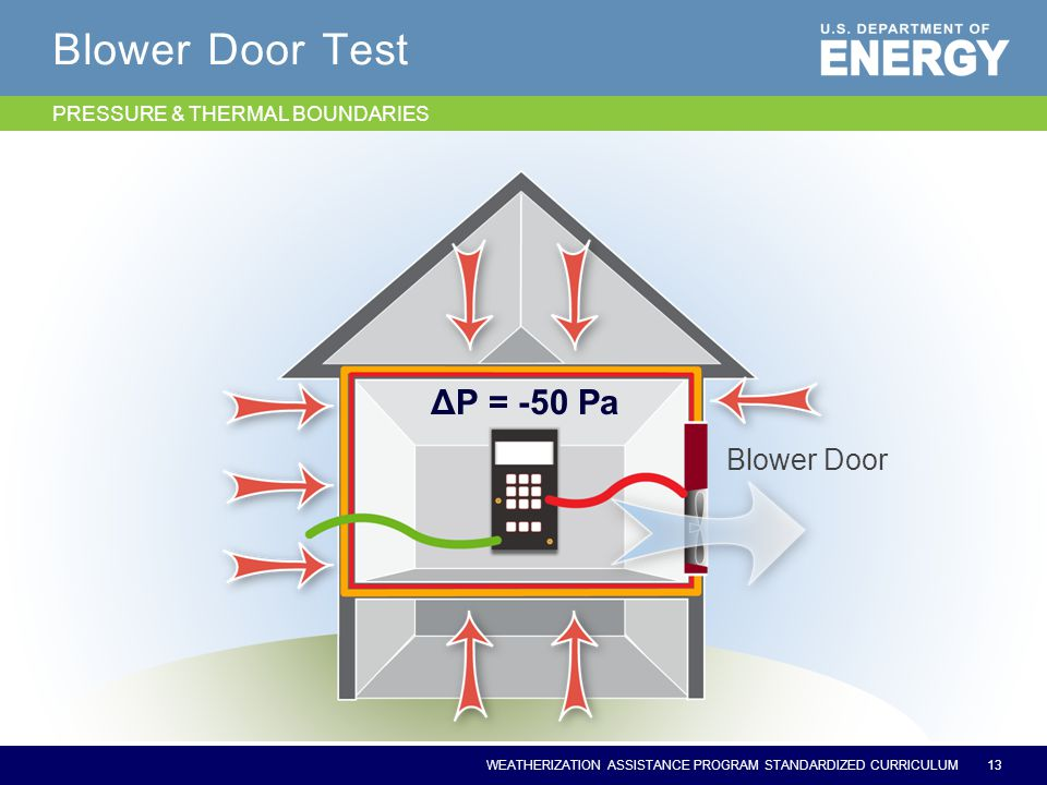 WEATHERIZATION ASSISTANCE PROGRAM STANDARDIZED CURRICULUM Blower Door Test Blower Door 13 ΔP = -50 Pa PRESSURE & THERMAL BOUNDARIES