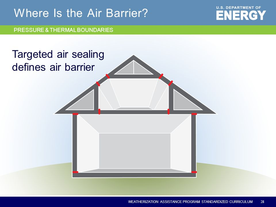 WEATHERIZATION ASSISTANCE PROGRAM STANDARDIZED CURRICULUM Where Is the Air Barrier.