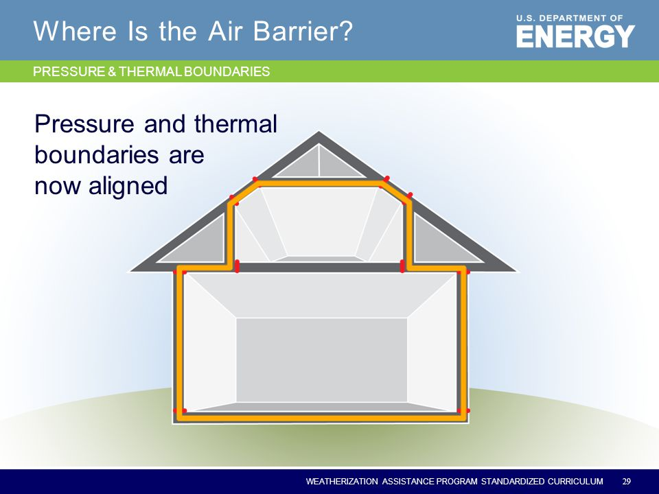 WEATHERIZATION ASSISTANCE PROGRAM STANDARDIZED CURRICULUM Where Is the Air Barrier? 29 Pressure and thermal boundaries are now aligned PRESSURE & THER