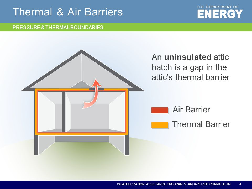 WEATHERIZATION ASSISTANCE PROGRAM STANDARDIZED CURRICULUM Thermal & Air Barriers Thermal Barrier Air Barrier An uninsulated attic hatch is a gap in the attic's thermal barrier 4 PRESSURE & THERMAL BOUNDARIES