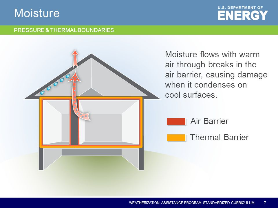 WEATHERIZATION ASSISTANCE PROGRAM STANDARDIZED CURRICULUM Moisture 7 Thermal Barrier Air Barrier Moisture flows with warm air through breaks in the air barrier, causing damage when it condenses on cool surfaces.