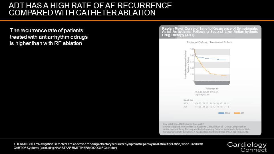 THERMOCOOL ® Navigation Catheters are approved for drug refractory recurrent symptomatic paroxysmal atrial fibrillation, when used with CARTO ® Systems (excluding NAVISTAR ® RMT THERMOCOOL ® Catheter) The recurrence rate of patients treated with antiarrhythmic drugs is higher than with RF ablation ADT HAS A HIGH RATE OF AF RECURRENCE COMPARED WITH CATHETER ABLATION Kaplan-Meier Curve of Time to Recurrence of Symptomatic Atrial Arrhythmia Following Second Line Antiarrhythmic Drug Therapy (ADT)