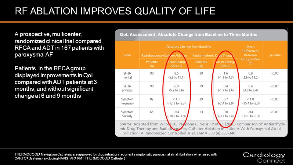 RF ABLATION IMPROVES QUALITY OF LIFE THERMOCOOL ® Navigation Catheters are approved for drug refractory recurrent symptomatic paroxysmal atrial fibrillation, when used with CARTO ® Systems (excluding NAVISTAR ® RMT THERMOCOOL ® Catheter) A prospective, multicenter, randomized clinical trial compared RFCA and ADT in 167 patients with paroxysmal AF Patients in the RFCA group displayed improvements in QoL compared with ADT patients at 3 months, and without significant change at 6 and 9 months QoL Assessment: Absolute Change from Baseline to Three Months