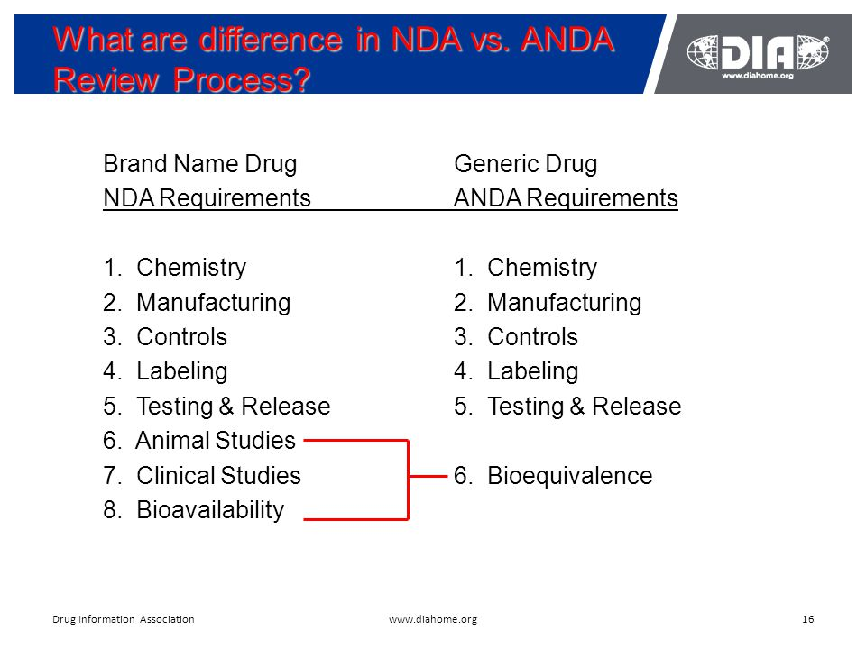 What are difference in NDA vs. ANDA Review Process? 16www.diahome.orgDrug Information Association Brand Name DrugGeneric Drug NDA RequirementsANDA Req