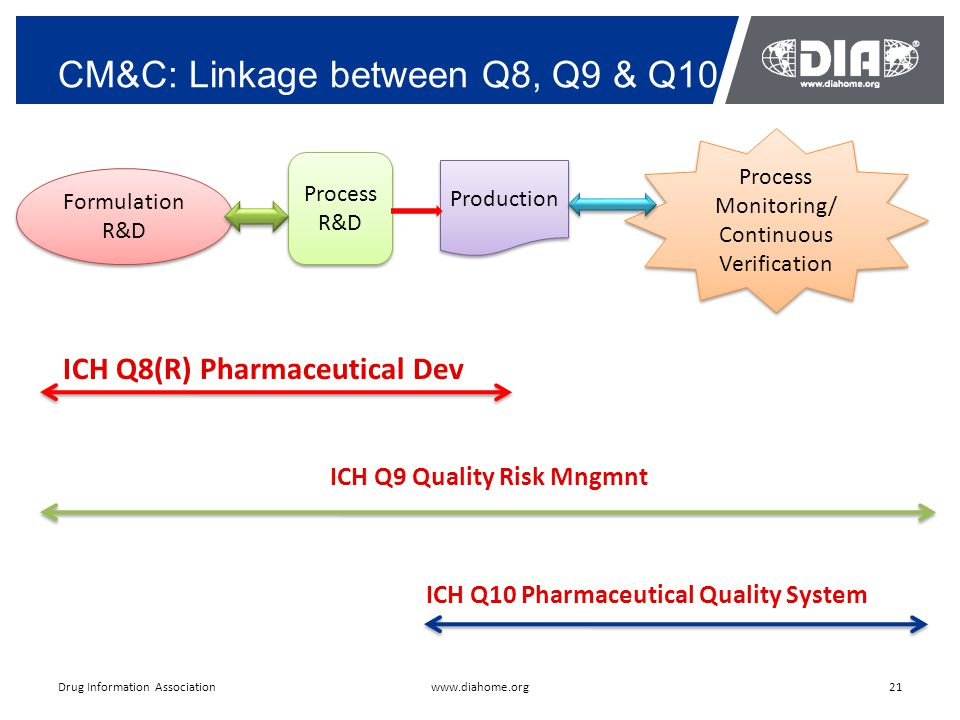 CM&C: Linkage between Q8, Q9 & Q10 21www.diahome.orgDrug Information Association Formulation R&D Formulation R&D Process R&D Process R&D Process Monitoring/ Continuous Verification Process Monitoring/ Continuous Verification Production ICH Q8(R) Pharmaceutical Dev ICH Q9 Quality Risk Mngmnt ICH Q10 Pharmaceutical Quality System