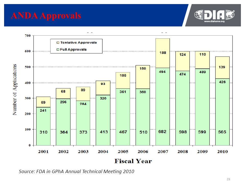 29 ANDA Approvals Source: FDA in GPhA Annual Technical Meeting 2010