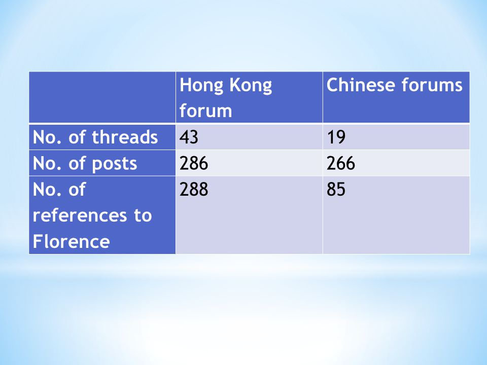 Hong Kong forum Chinese forums No. of threads4319 No.