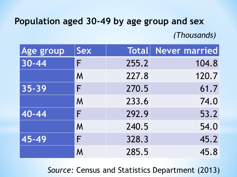 Population aged 30-49 by age group and sex Age groupSexTotalNever married 30-44F255.2104.8 M227.8120.7 35-39F270.561.7 M233.674.0 40-44F292.953.2 M240.554.0 45-49F328.345.2 M285.545.8 (Thousands) Source: Census and Statistics Department (2013)