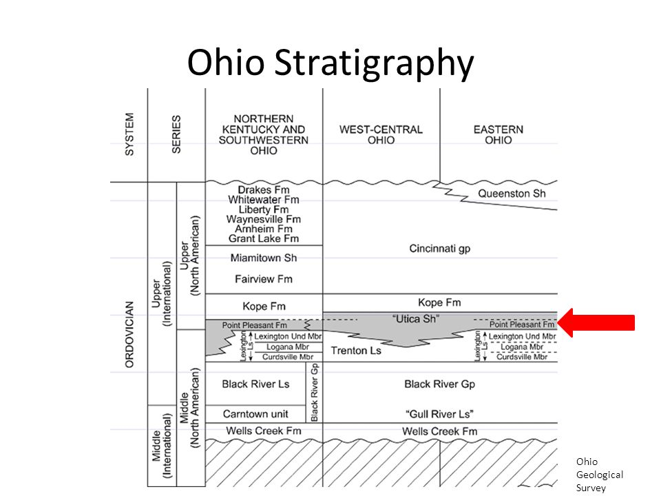 Ohio Stratigraphy Ohio Geological Survey