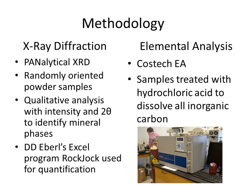 Methodology PANalytical XRD Randomly oriented powder samples Qualitative analysis with intensity and 2θ to identify mineral phases DD Eberl's Excel program RockJock used for quantification X-Ray Diffraction Elemental Analysis Costech EA Samples treated with hydrochloric acid to dissolve all inorganic carbon