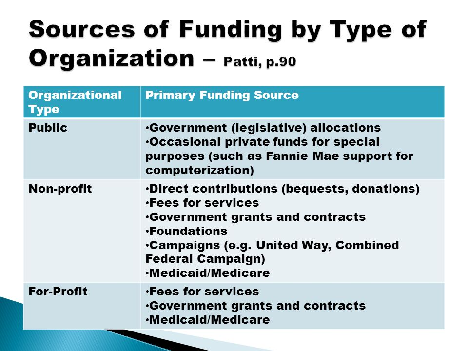 Organizational Type Primary Funding Source Public Government (legislative) allocations Occasional private funds for special purposes (such as Fannie M