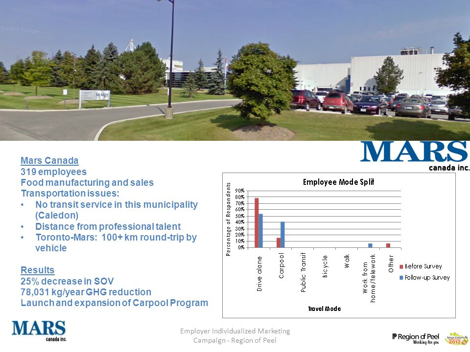 Employer Individualized Marketing Campaign - Region of Peel Phase 1: Employers Mars Canada 319 employees Food manufacturing and sales Transportation issues: No transit service in this municipality (Caledon) Distance from professional talent Toronto-Mars: 100+ km round-trip by vehicle Results 25% decrease in SOV 78,031 kg/year GHG reduction Launch and expansion of Carpool Program
