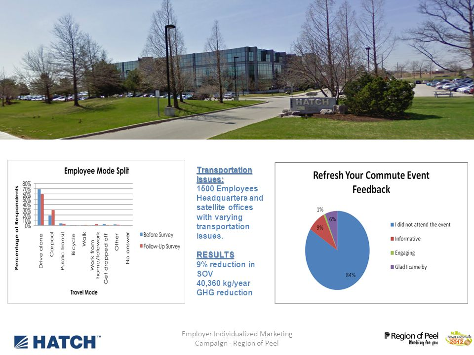 Employer Individualized Marketing Campaign - Region of Peel 10 Phase 1: Employers Transportation Issues: Over 4,500 employees Multiple work sites New BRT line servicing HQ Strong TDM support since 2004 (offering commuting options to staff) Parking pricingRESULTS 9% reduction in SOVs 197,300 kg/year GHG reduction