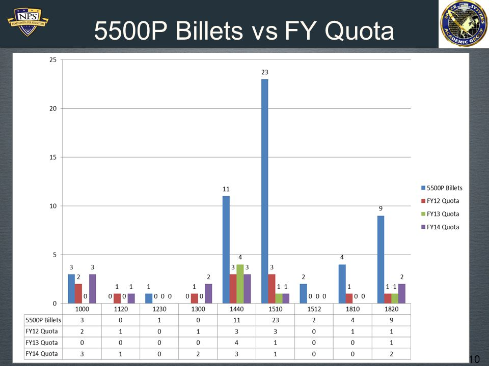 10 5500P Billets vs FY Quota