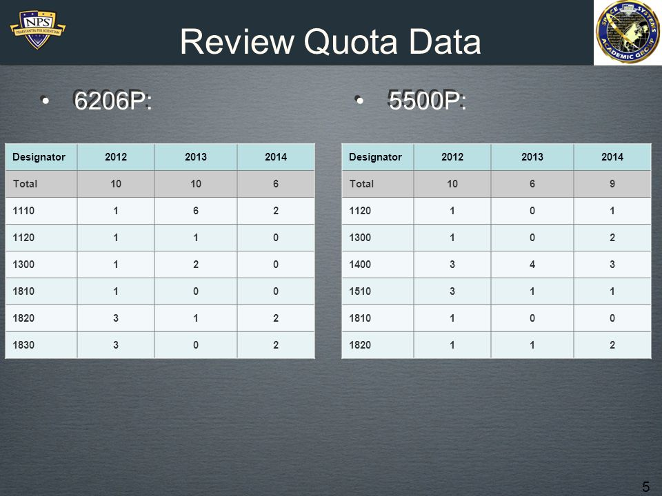 5 Review Quota Data 6206P: 5500P: Designator201220132014 Total10 6 1110162 1120110 1300120 1810100 1820312 1830302 5500P: Designator201220132014 Total1069 1120101 1300102 1400343 1510311 1810100 1820112
