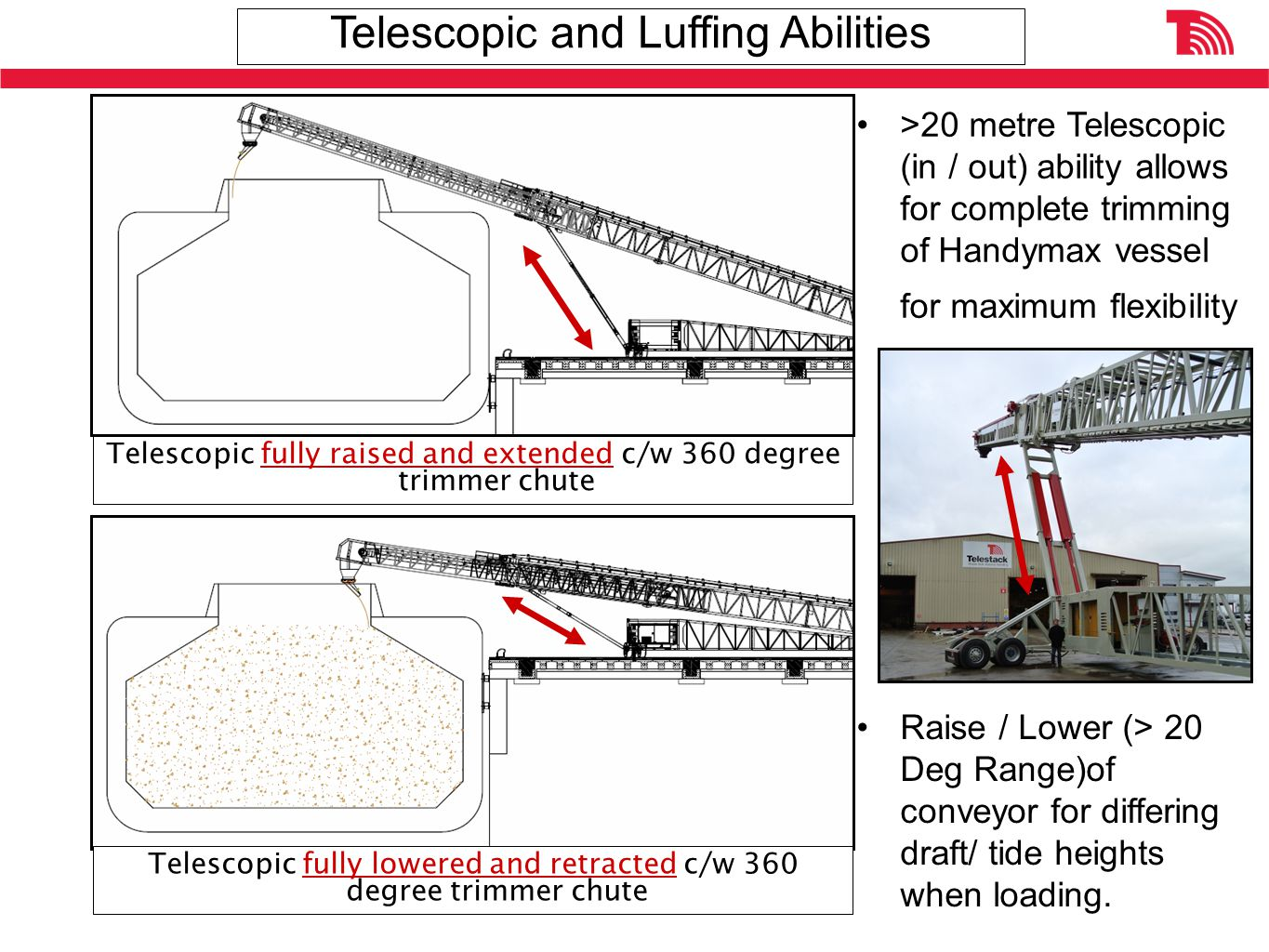 >20 metre Telescopic (in / out) ability allows for complete trimming of Handymax vessel for maximum flexibility Telescopic fully raised and extended c/w 360 degree trimmer chute Telescopic fully lowered and retracted c/w 360 degree trimmer chute Raise / Lower (> 20 Deg Range)of conveyor for differing draft/ tide heights when loading.