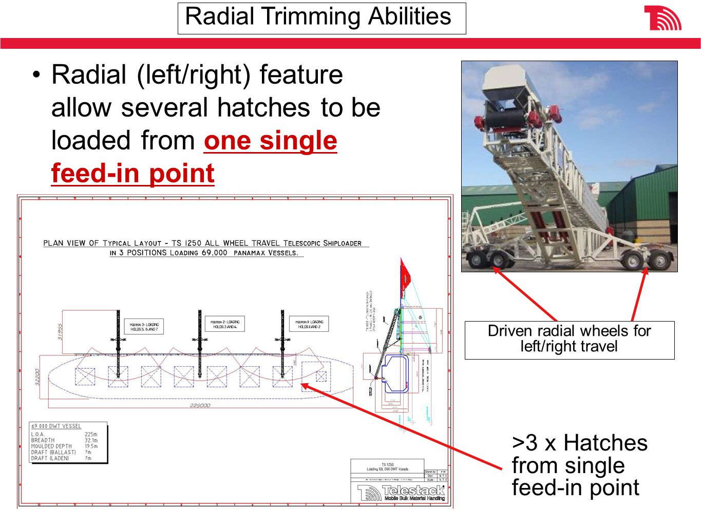 Radial (left/right) feature allow several hatches to be loaded from one single feed-in point Driven radial wheels for left/right travel >3 x Hatches from single feed-in point Radial Trimming Abilities