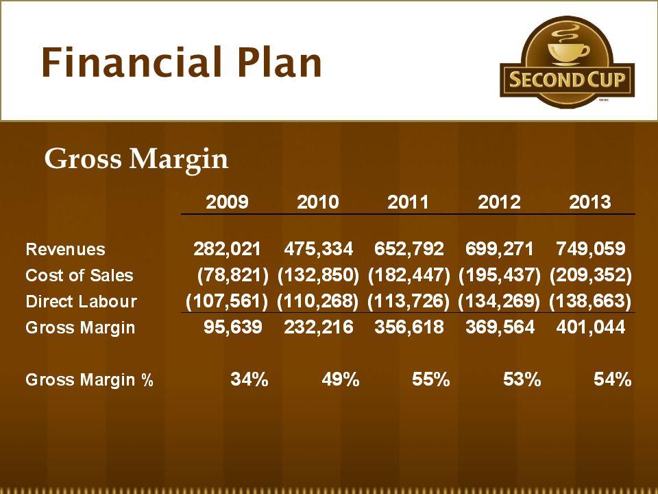 Financial Plan Gross Margin