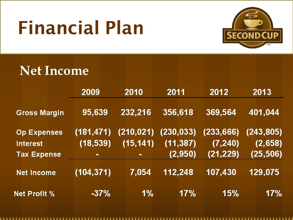 Financial Plan Net Income