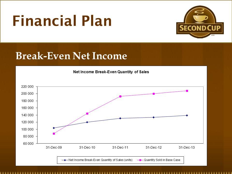 Financial Plan Break-Even Net Income
