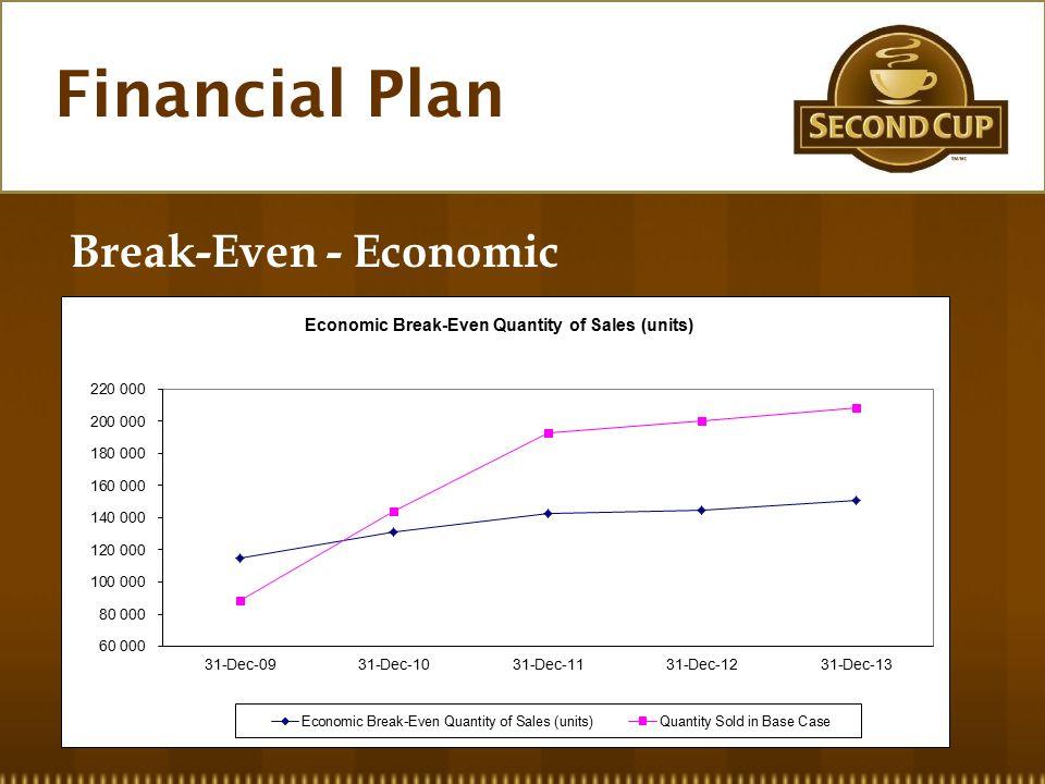 Financial Plan Break-Even - Economic