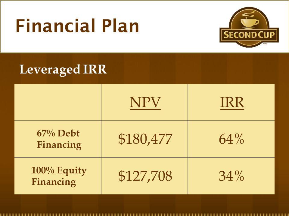 NPVIRR 67% Debt Financing $180,47764% 100% Equity Financing $127,70834% Financial Plan Leveraged IRR