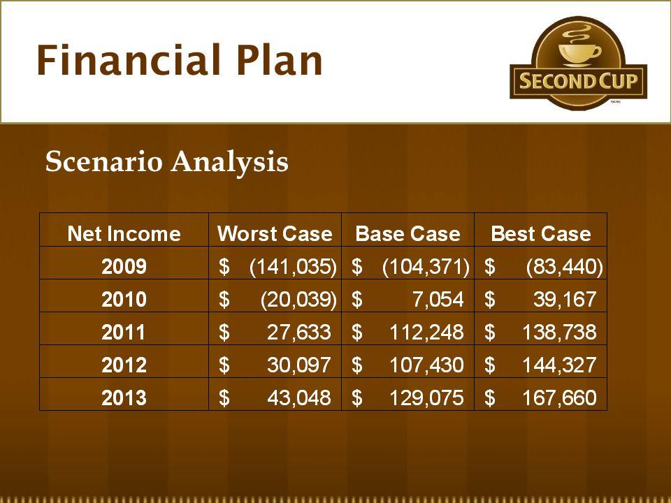 Financial Plan Scenario Analysis