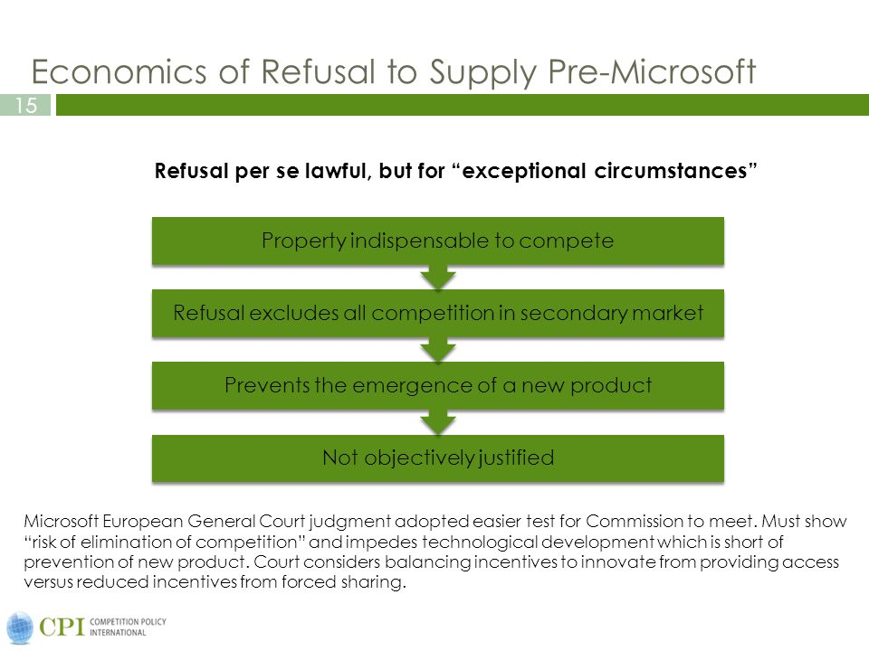 15 Economics of Refusal to Supply Pre-Microsoft Not objectively justified Prevents the emergence of a new product Refusal excludes all competition in secondary market Property indispensable to compete Refusal per se lawful, but for exceptional circumstances Microsoft European General Court judgment adopted easier test for Commission to meet.