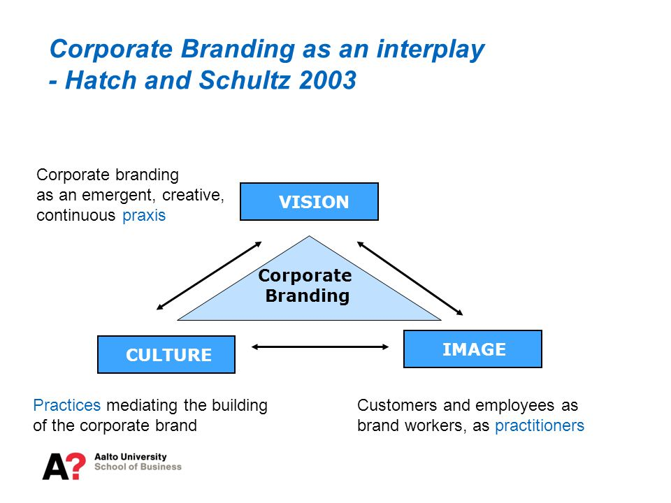 VISION CULTURE IMAGE Corporate Branding Corporate Branding as an interplay - Hatch and Schultz 2003 Corporate branding as an emergent, creative, continuous praxis Customers and employees as brand workers, as practitioners Practices mediating the building of the corporate brand