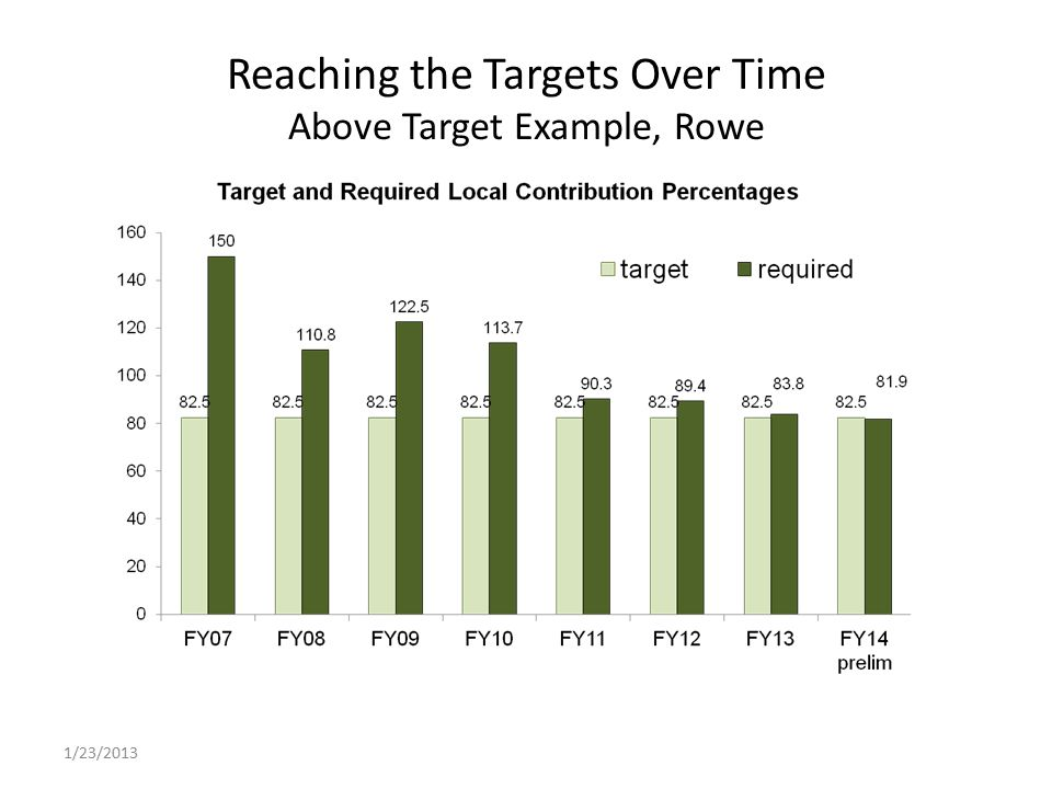 Reaching the Targets Over Time Above Target Example, Rowe 1/23/2013