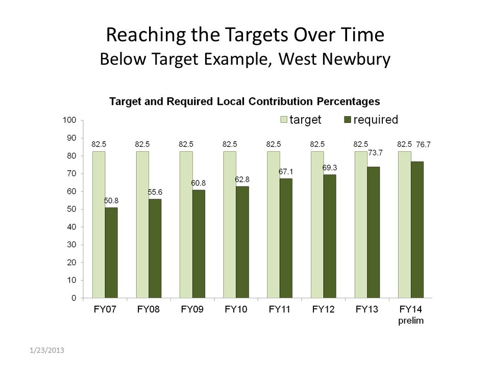 Reaching the Targets Over Time Below Target Example, West Newbury 1/23/2013
