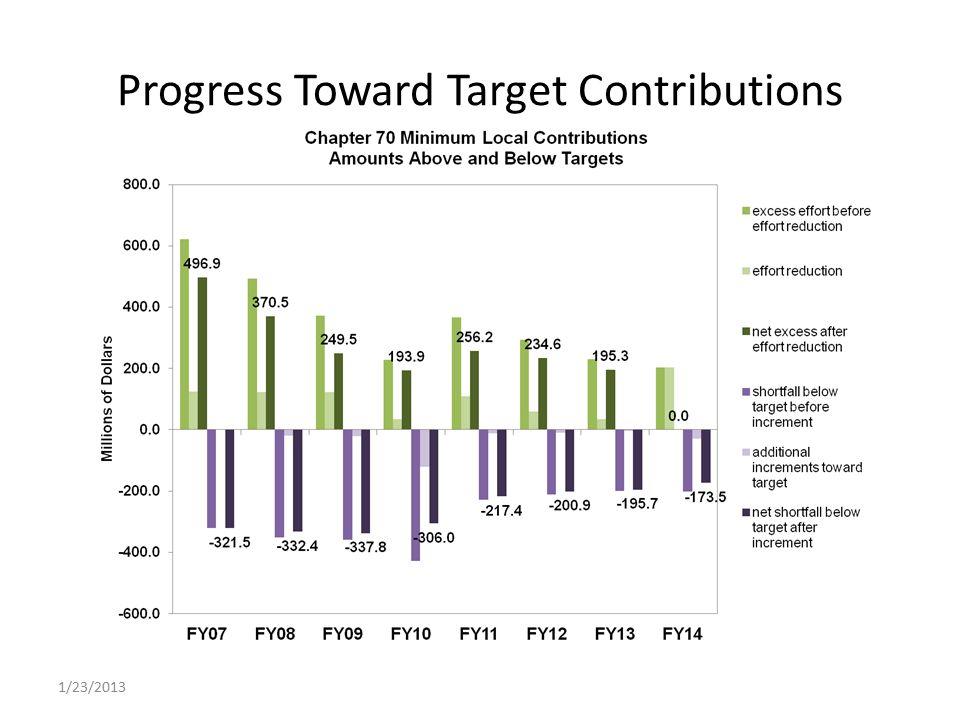 Progress Toward Target Contributions 1/23/2013