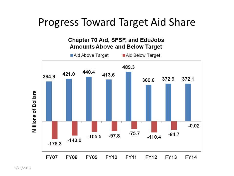 Progress Toward Target Aid Share 1/23/2013
